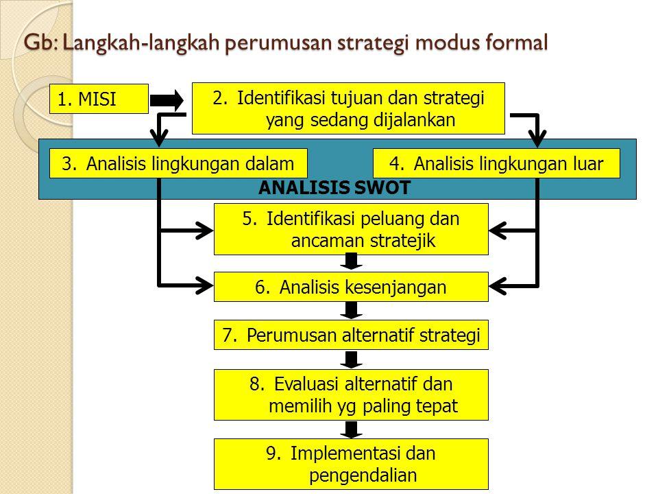 Gb: Langkah-langkah perumusan strategi modus formal