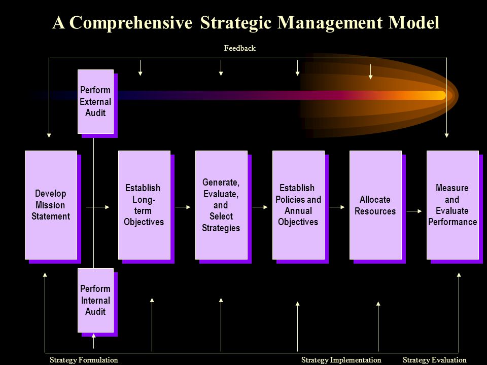 A Comprehensive Strategic Management Model