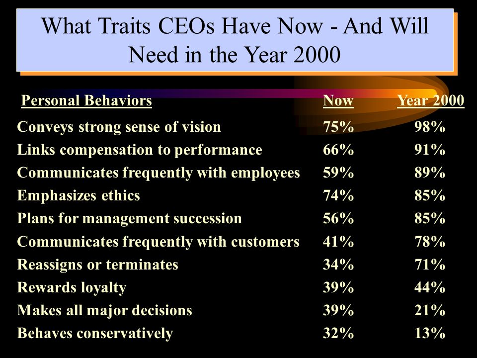 What Traits CEOs Have Now - And Will Need in the Year 2000