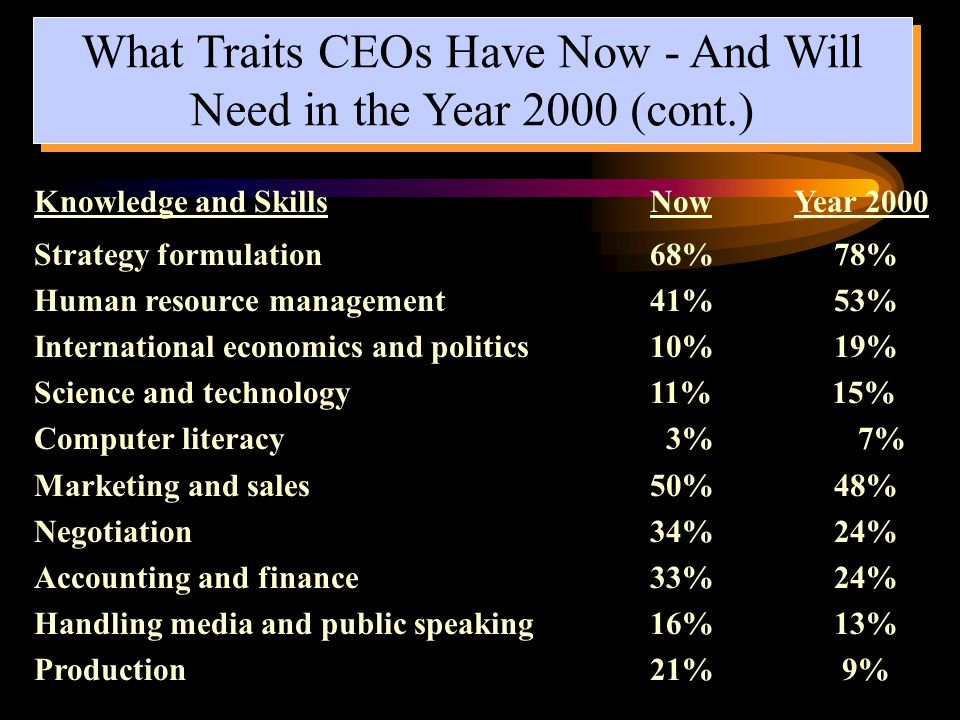 What Traits CEOs Have Now - And Will Need in the Year 2000 (cont.)