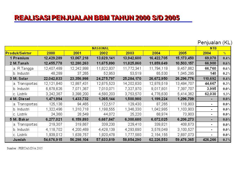 REALISASI PENJUALAN BBM TAHUN 2000 S/D 2005