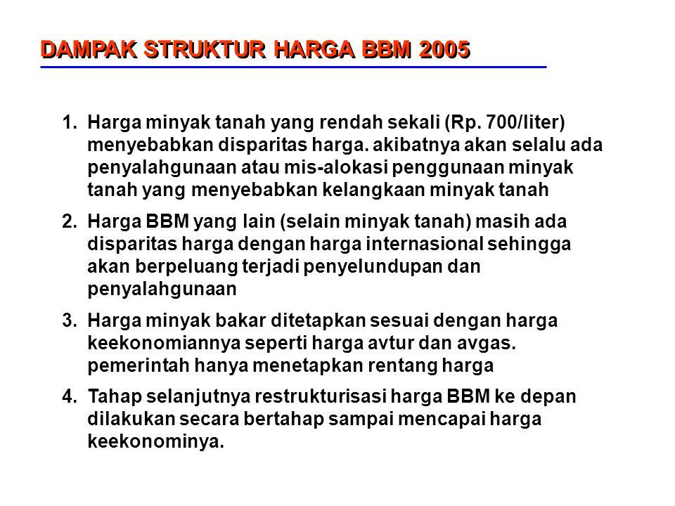 DAMPAK STRUKTUR HARGA BBM 2005