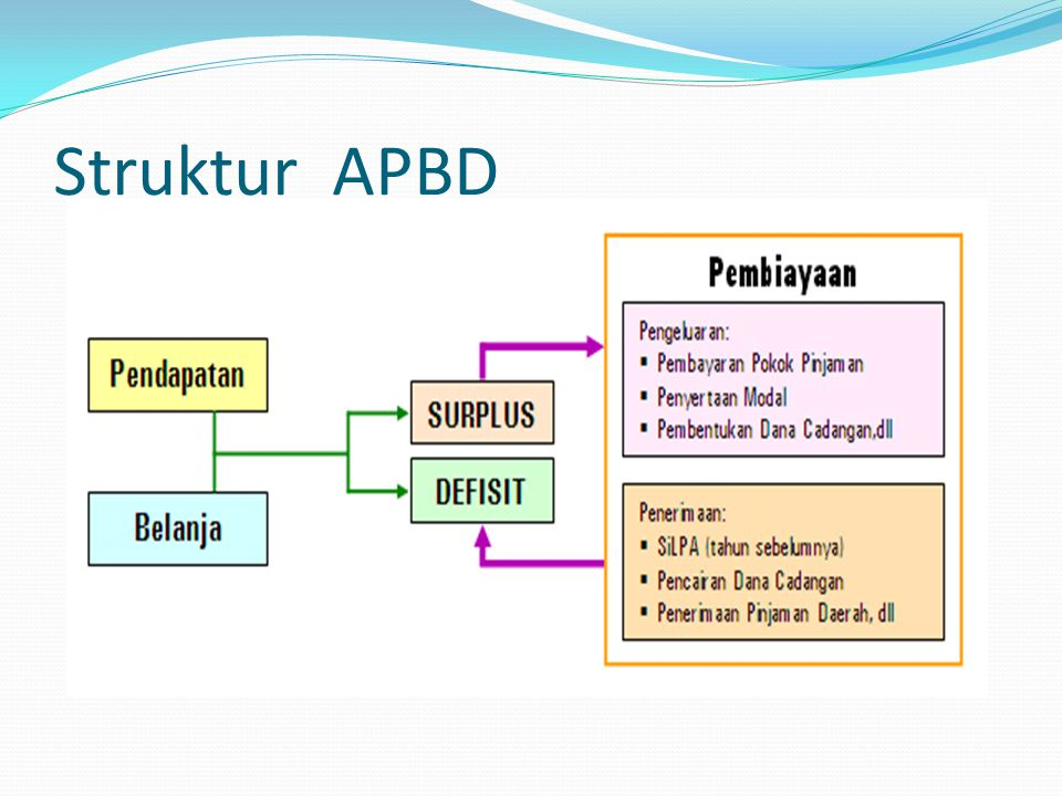 Struktur APBD 45