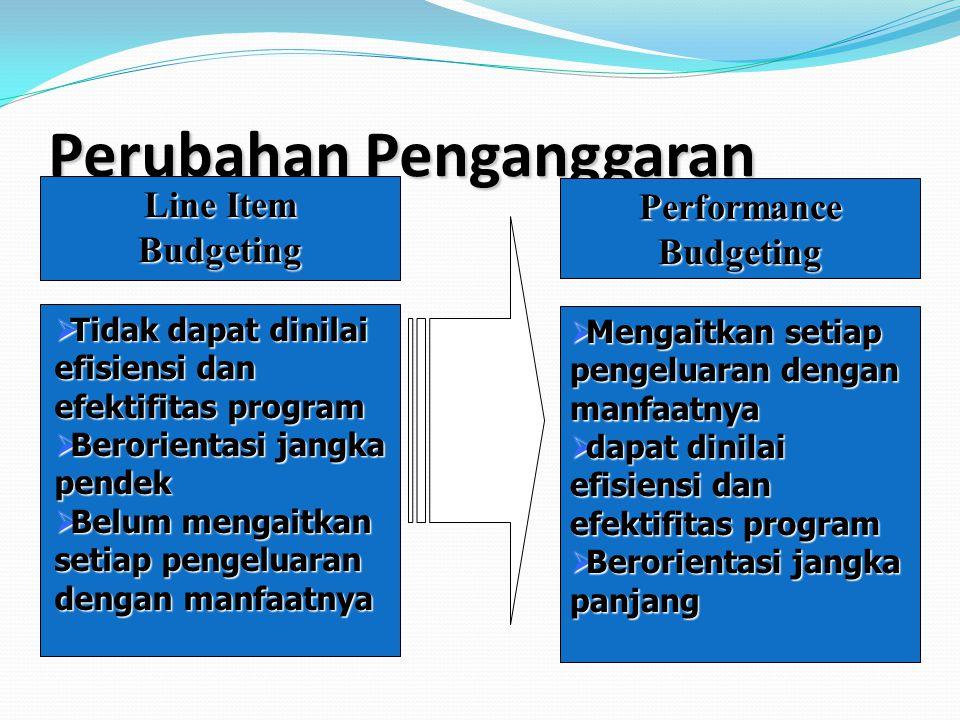 Perubahan Penganggaran