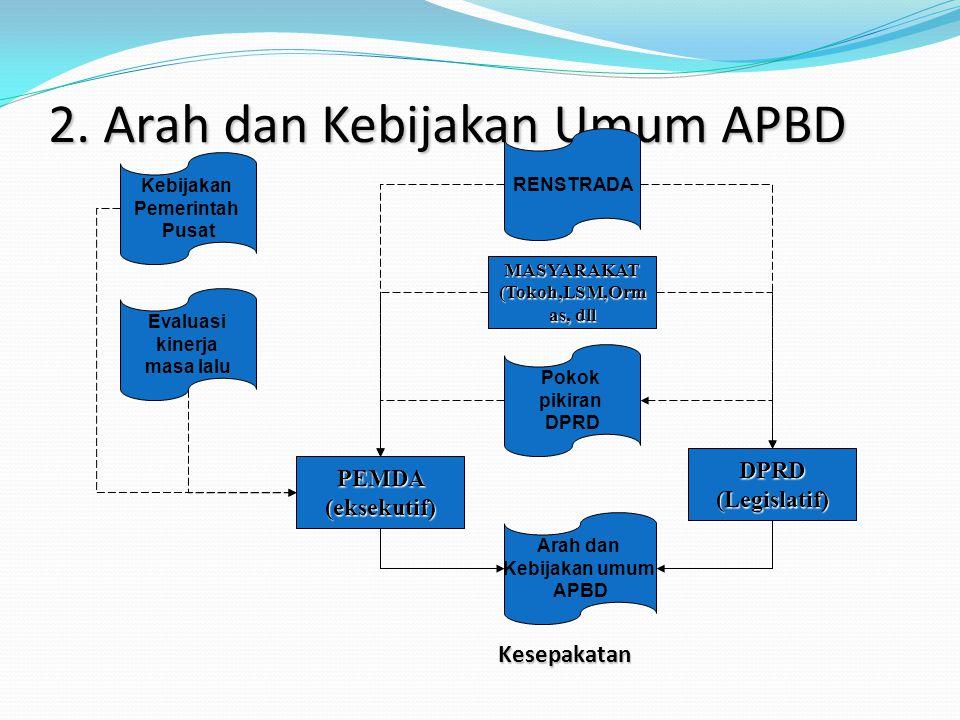 2. Arah dan Kebijakan Umum APBD