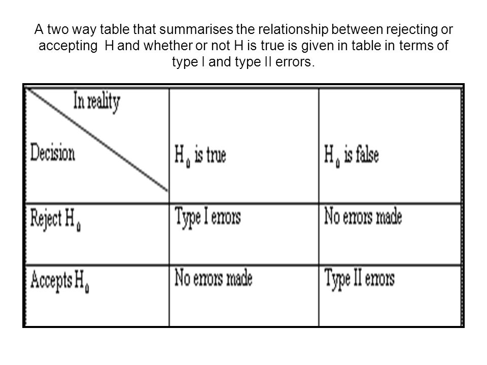 A two way table that summarises the relationship between rejecting or accepting H and whether or not H is true is given in table in terms of type I and type II errors.