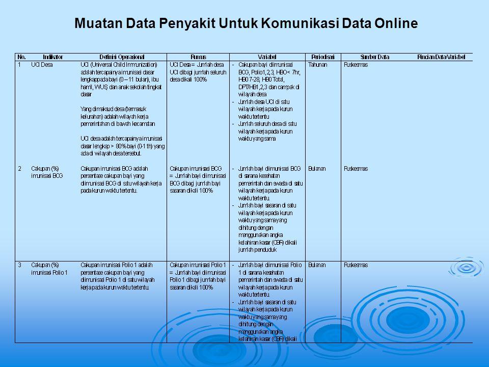 Muatan Data Penyakit Untuk Komunikasi Data Online