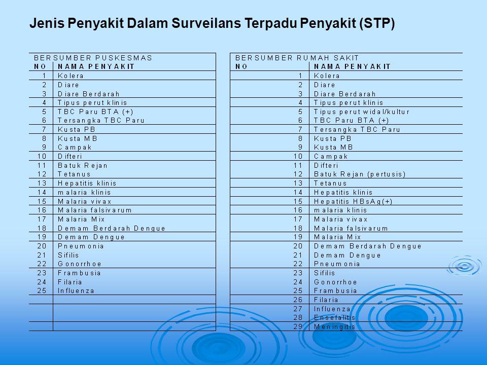 Jenis Penyakit Dalam Surveilans Terpadu Penyakit (STP)