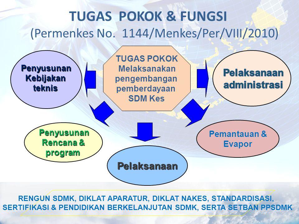 TUGAS POKOK & FUNGSI (Permenkes No. 1144/Menkes/Per/VIII/2010)
