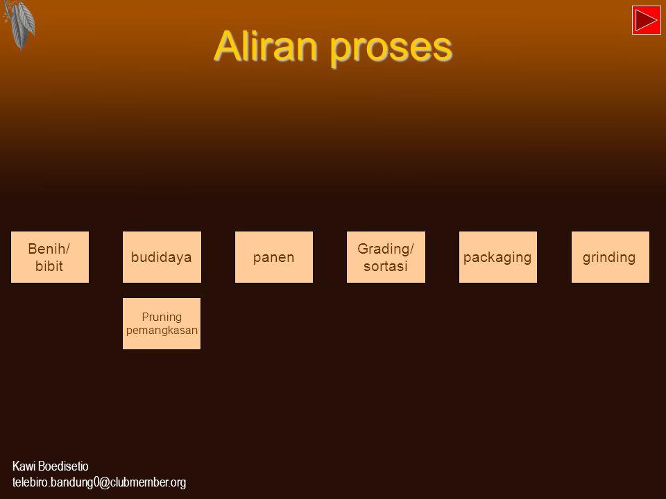 Aliran proses Benih/ bibit budidaya panen Grading/ sortasi packaging