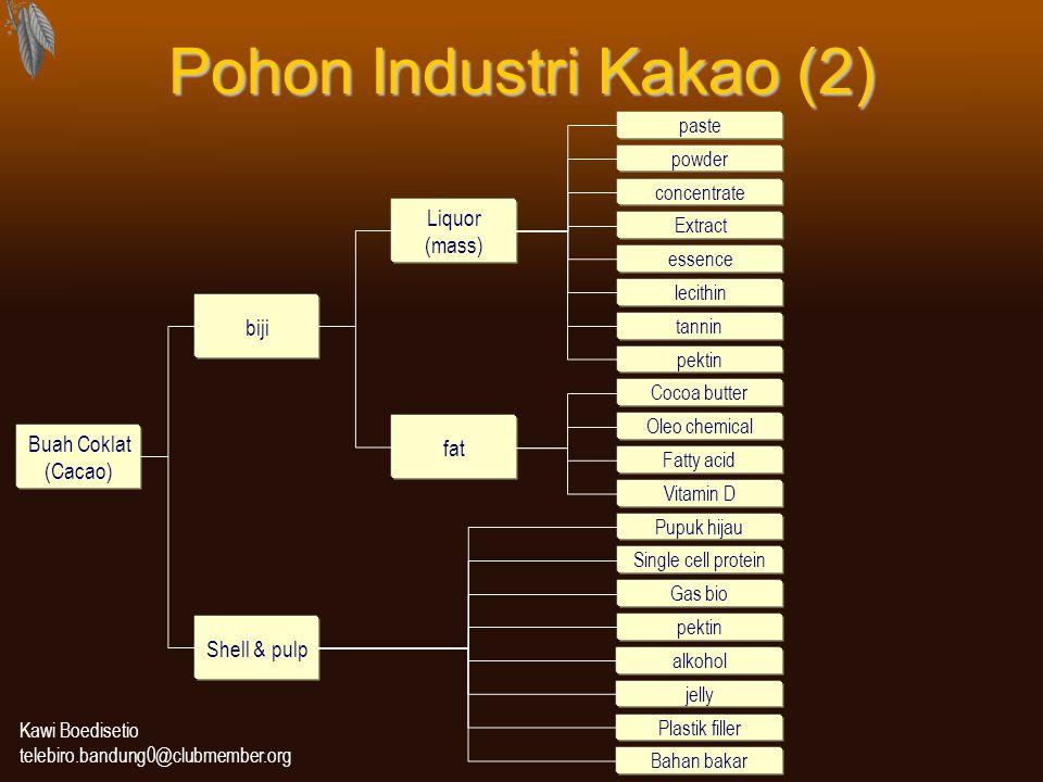 Pohon Industri Kakao (2)
