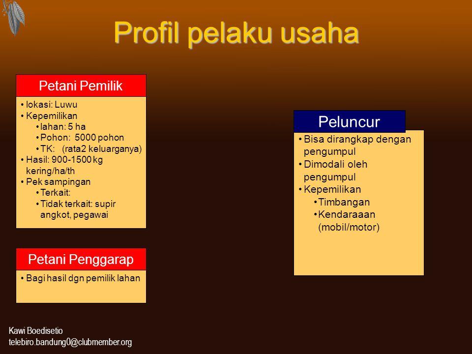 Profil pelaku usaha Peluncur Petani Pemilik Petani Penggarap