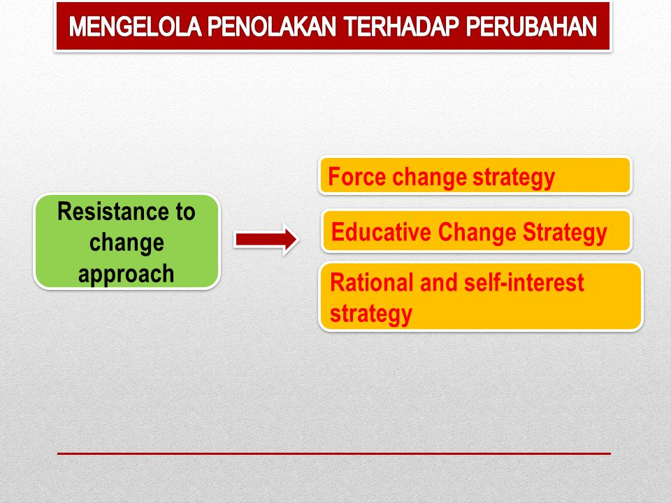 Resistance to change approach