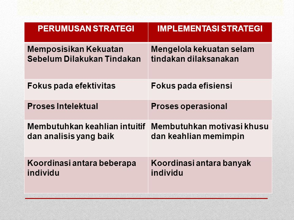 IMPLEMENTASI STRATEGI