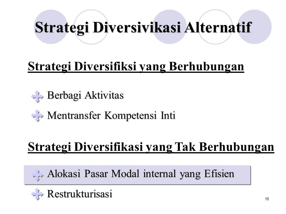 Strategi Diversivikasi Alternatif