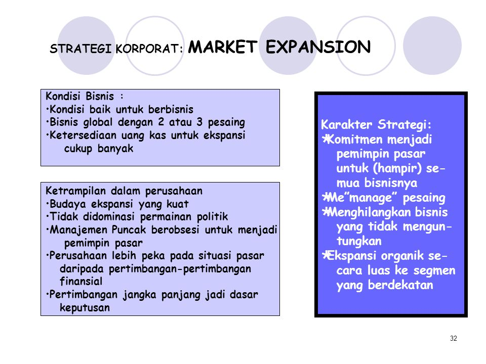 STRATEGI KORPORAT: MARKET EXPANSION