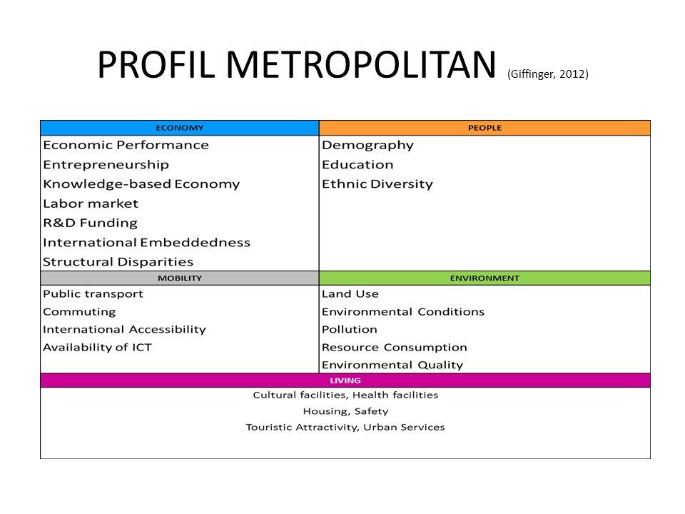 PROFIL METROPOLITAN (Giffinger, 2012)