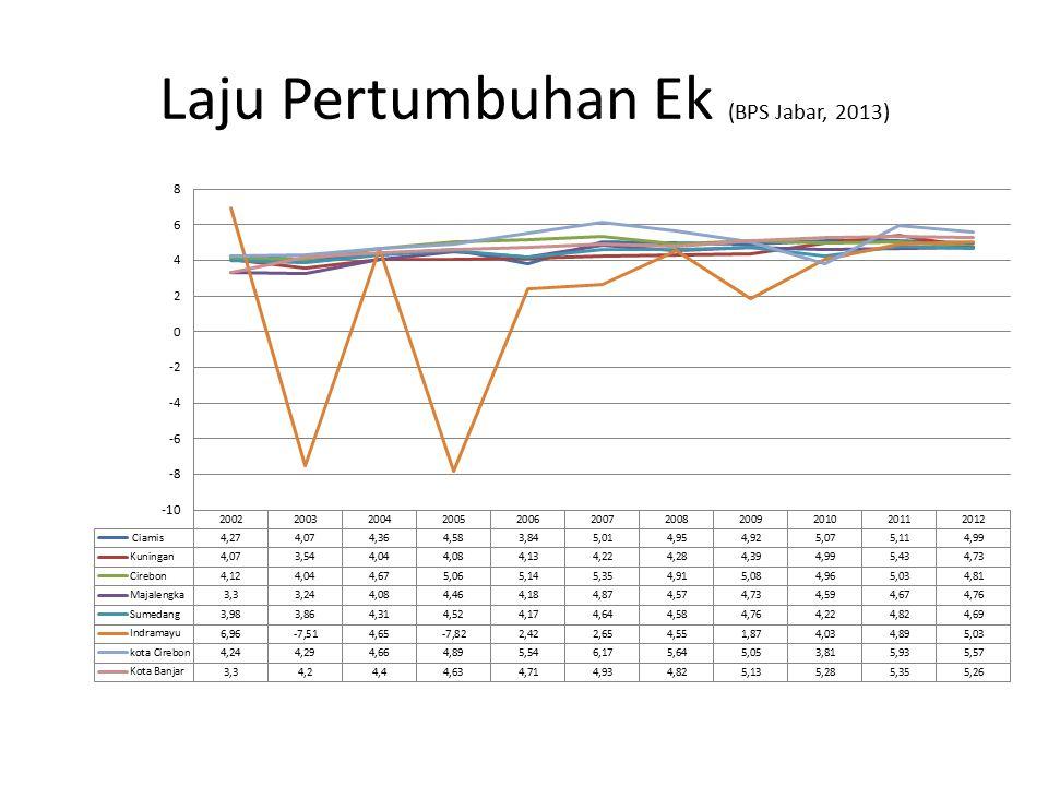 Laju Pertumbuhan Ek (BPS Jabar, 2013)