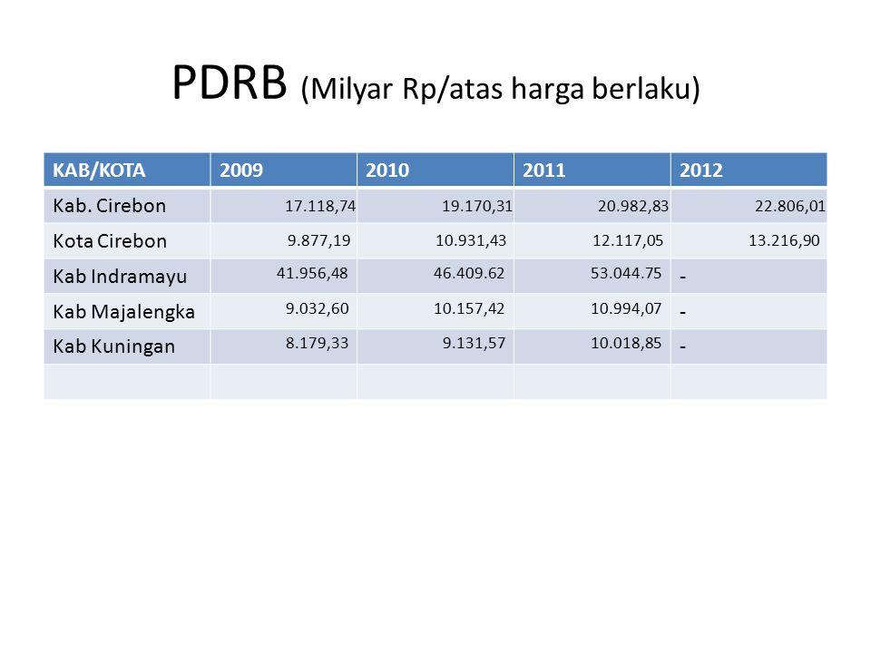 PDRB (Milyar Rp/atas harga berlaku)