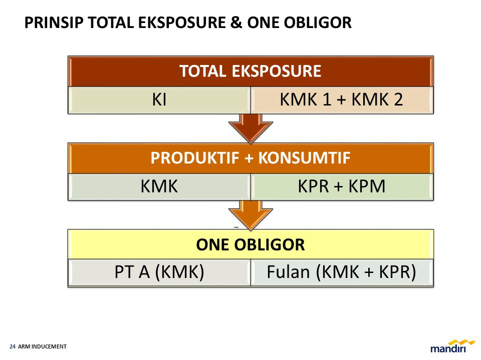 TOTAL EKSPOSURE & ONE OBLIGOR