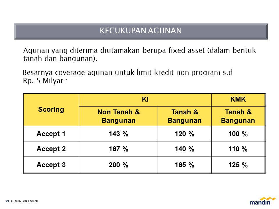 KPI ARM Fungsi & Tanggung Jawab