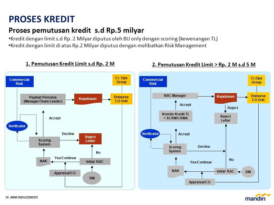 Komite Kredit TL + SCR/CRMA Kategori C1 di BU *) + Kategori C1 di Risk