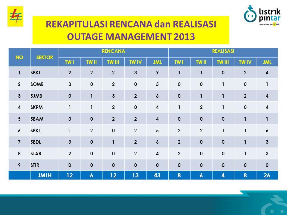 REKAPITULASI RENCANA dan REALISASI OUTAGE MANAGEMENT 2013