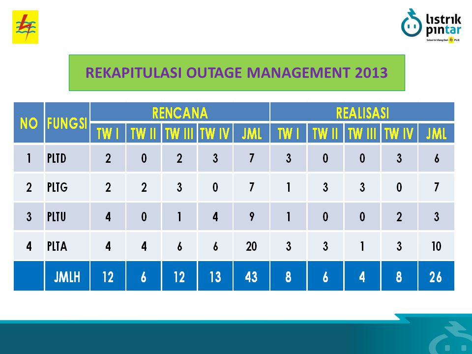 REKAPITULASI OUTAGE MANAGEMENT 2013