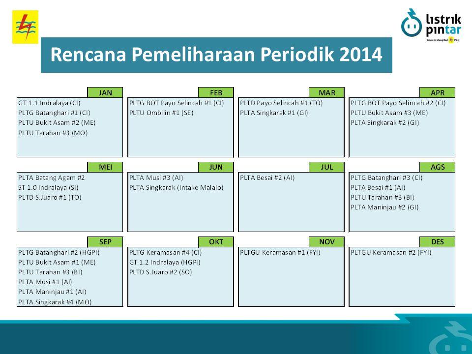 Rencana Pemeliharaan Periodik 2014