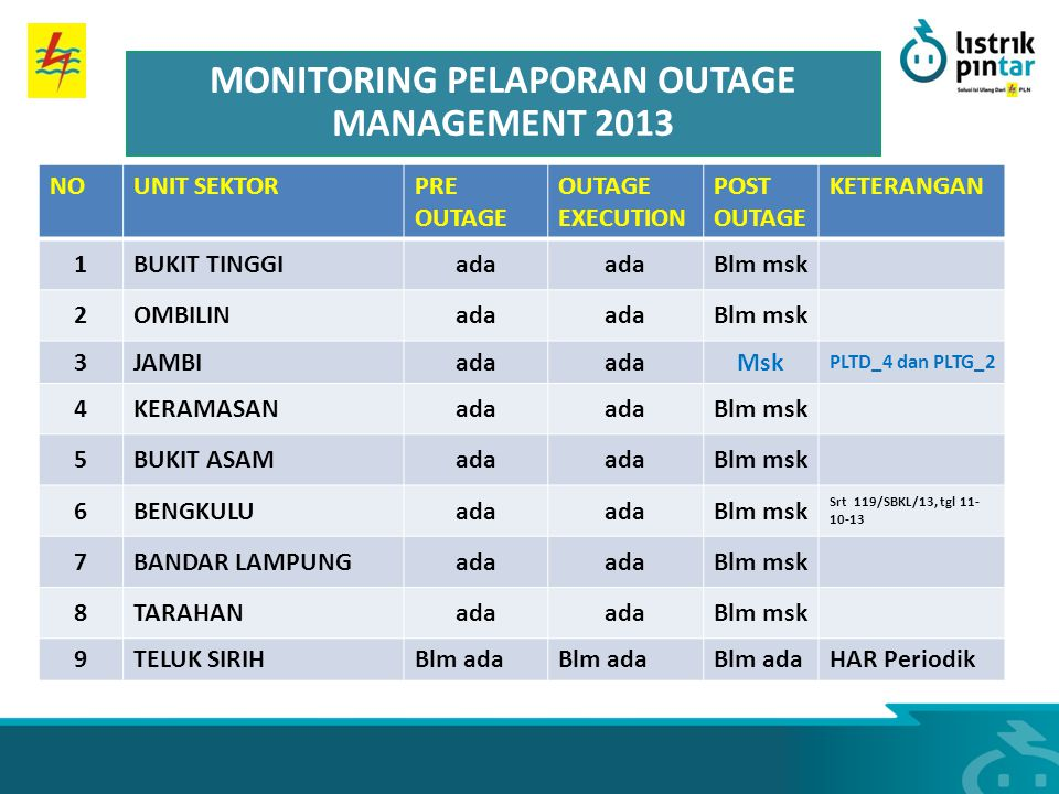 MONITORING PELAPORAN OUTAGE MANAGEMENT 2013