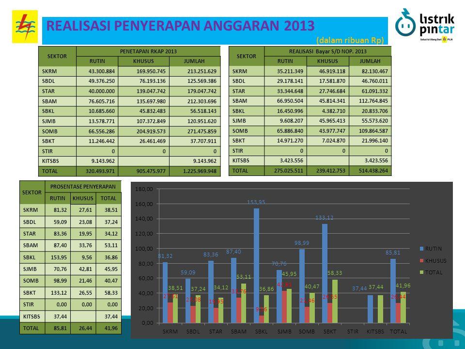 REALISASI Bayar S/D NOP. 2013 PROSENTASE PENYERAPAN