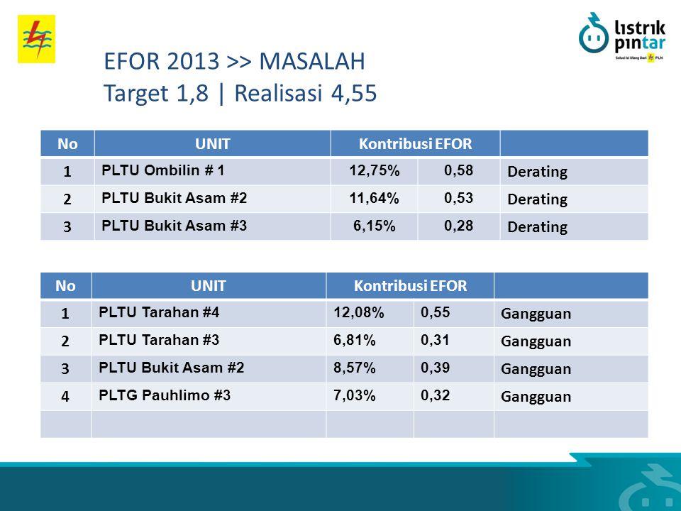 EFOR 2013 >> MASALAH Target 1,8 | Realisasi 4,55 No UNIT