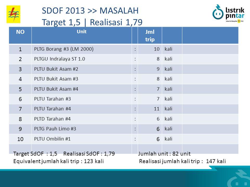 SDOF 2013 >> MASALAH Target 1,5 | Realisasi 1,79 NO Jml trip 1 2