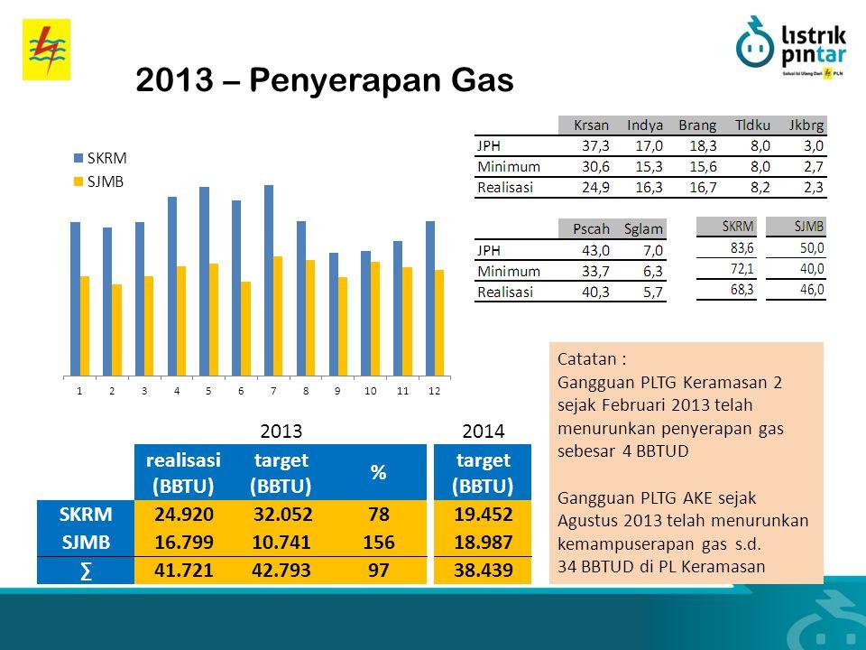 2013 – Penyerapan Gas 2013 2014 realisasi (BBTU) target (BBTU) % SKRM