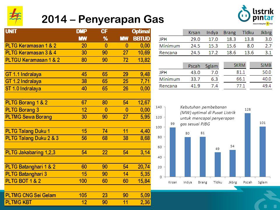 2014 – Penyerapan Gas