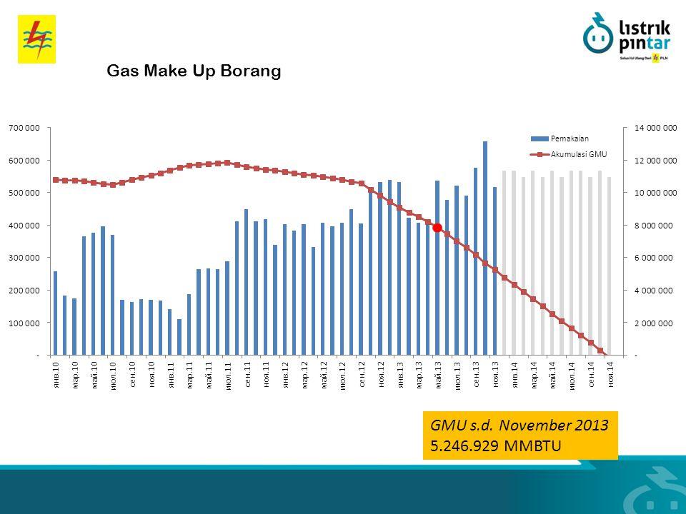 Gas Make Up Borang GMU s.d. November 2013 5.246.929 MMBTU
