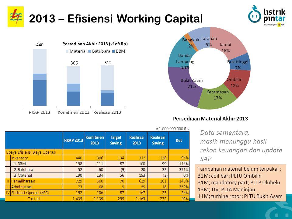 2013 – Efisiensi Working Capital