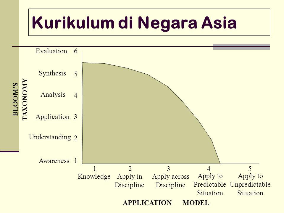Kurikulum di Negara Asia
