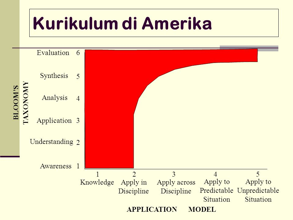 Kurikulum di Amerika Evaluation 6 Synthesis 5 TAXONOMY BLOOM'S