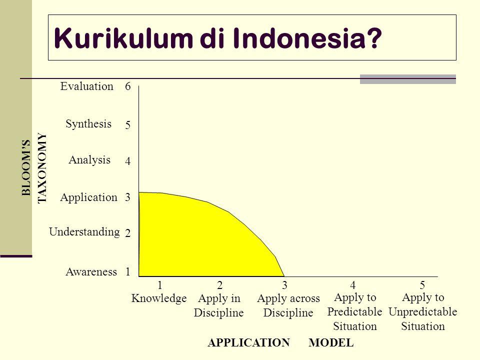 Kurikulum di Indonesia