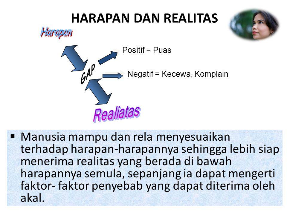HARAPAN DAN REALITAS Harapan. Positif = Puas. GAP. Negatif = Kecewa, Komplain. Realiatas.