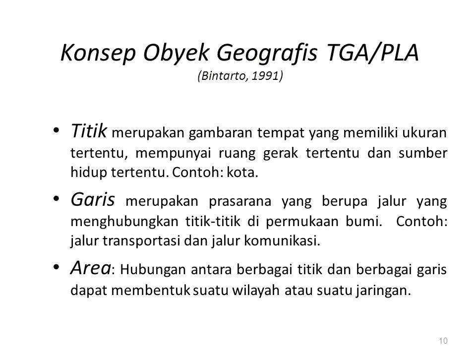 Konsep Obyek Geografis TGA/PLA (Bintarto, 1991)