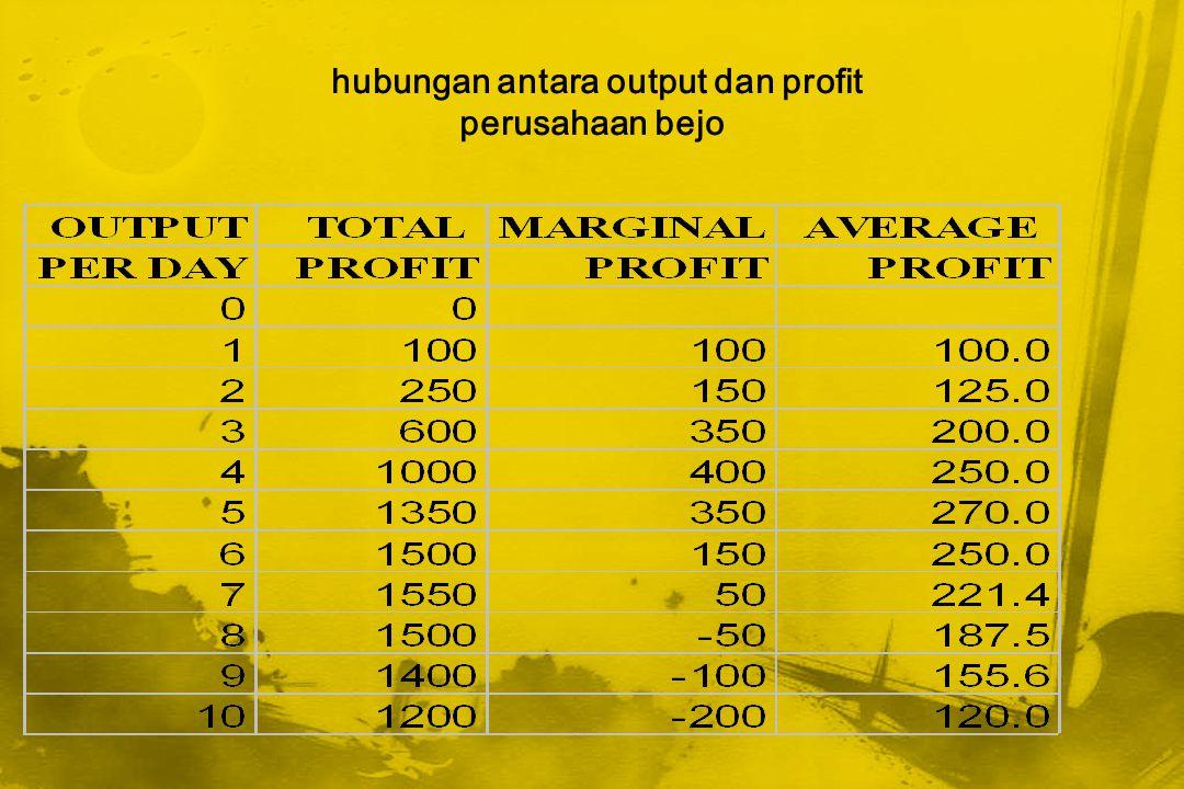 hubungan antara output dan profit perusahaan bejo