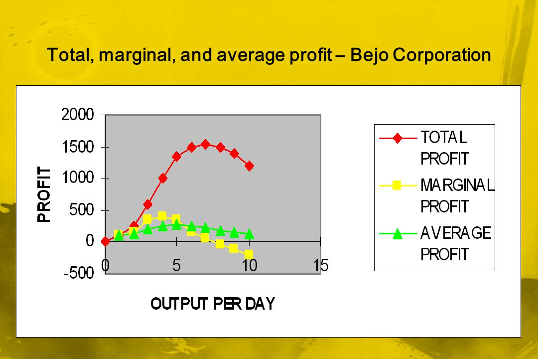 Total, marginal, and average profit – Bejo Corporation