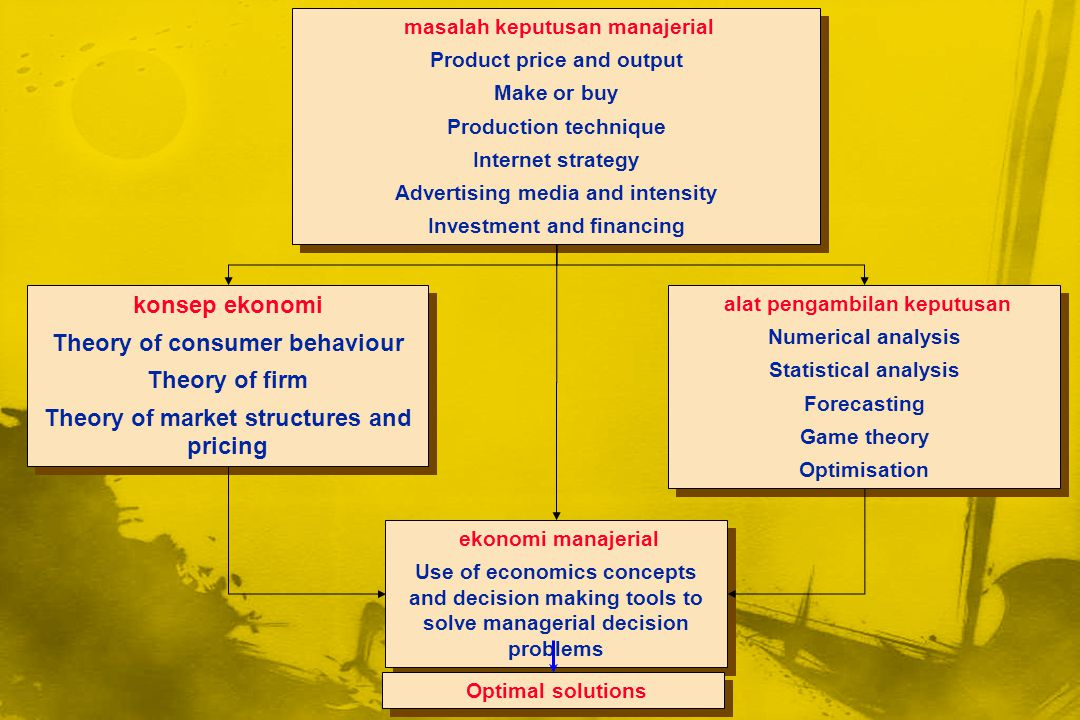 Theory of consumer behaviour Theory of firm