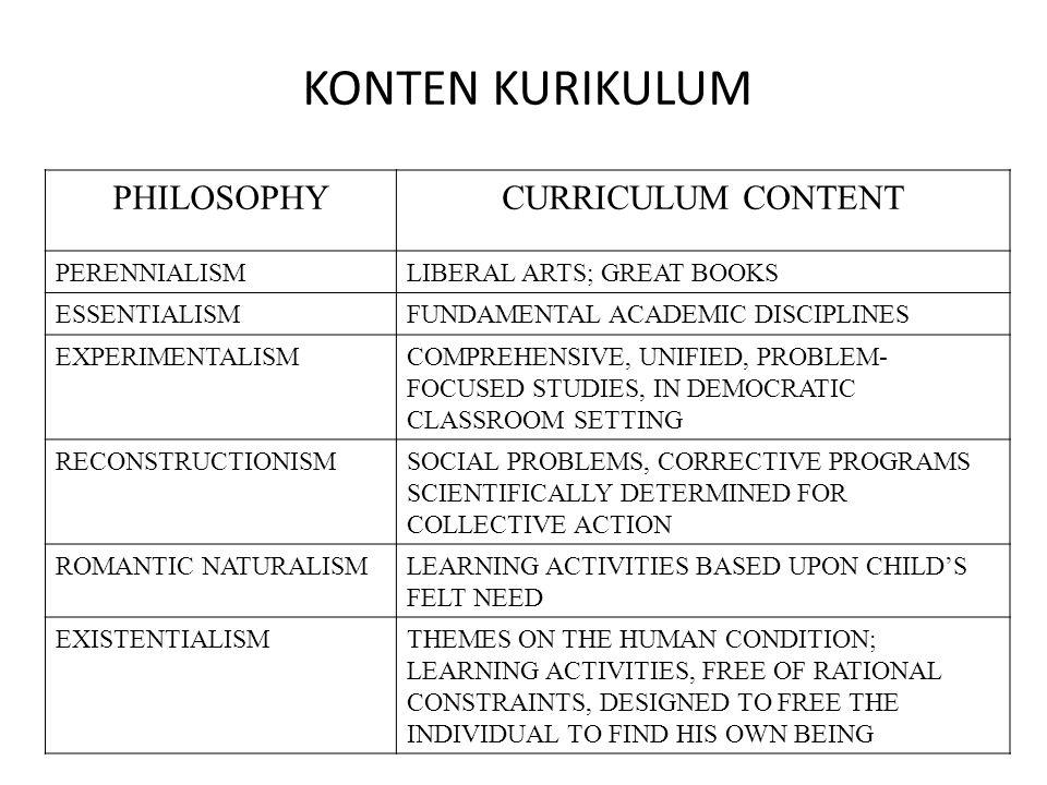 KONTEN KURIKULUM PHILOSOPHY CURRICULUM CONTENT PERENNIALISM