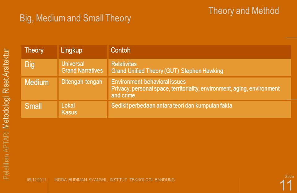 Polemical Design Theory (Teori Arsitektur) Theory and Method
