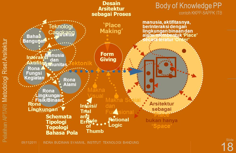 Body of Knowledge PP contoh KKPP-SAPPK ITB