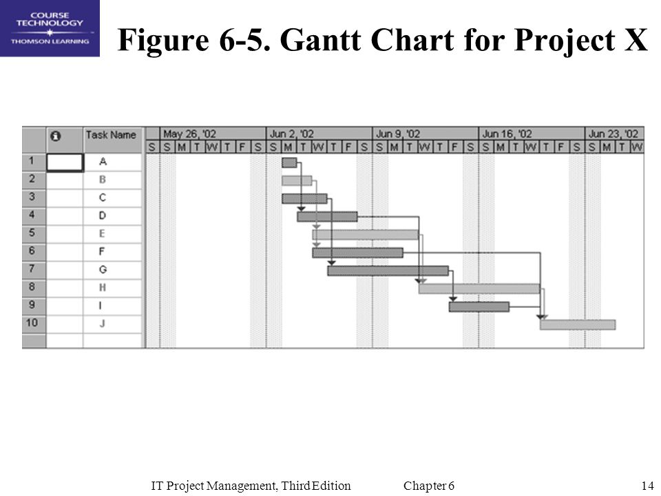 Figure 6-5. Gantt Chart for Project X