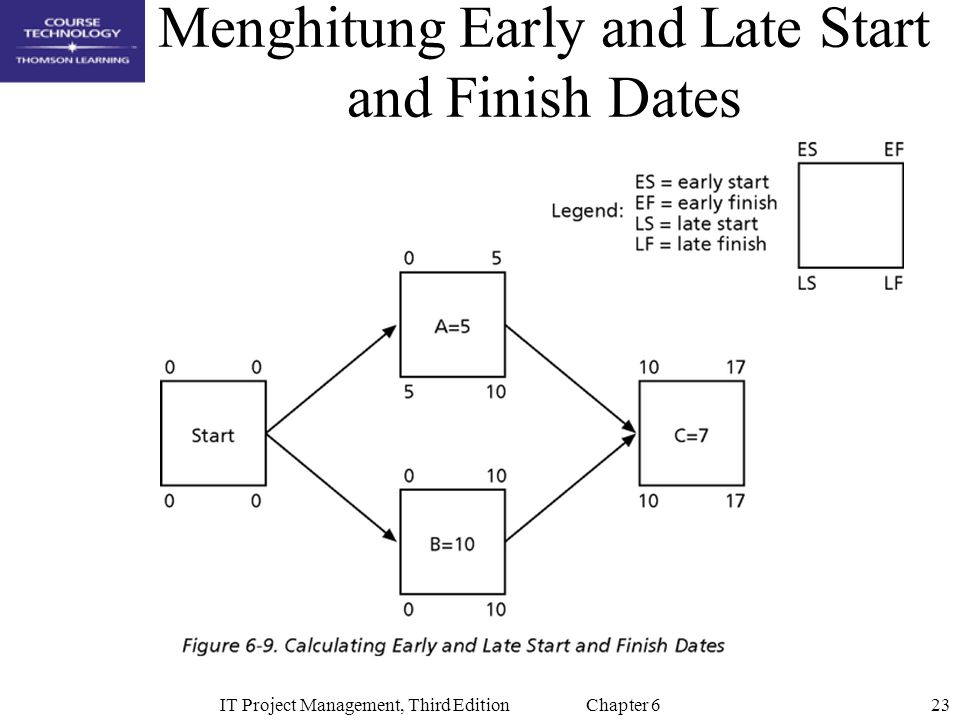 Menghitung Early and Late Start and Finish Dates